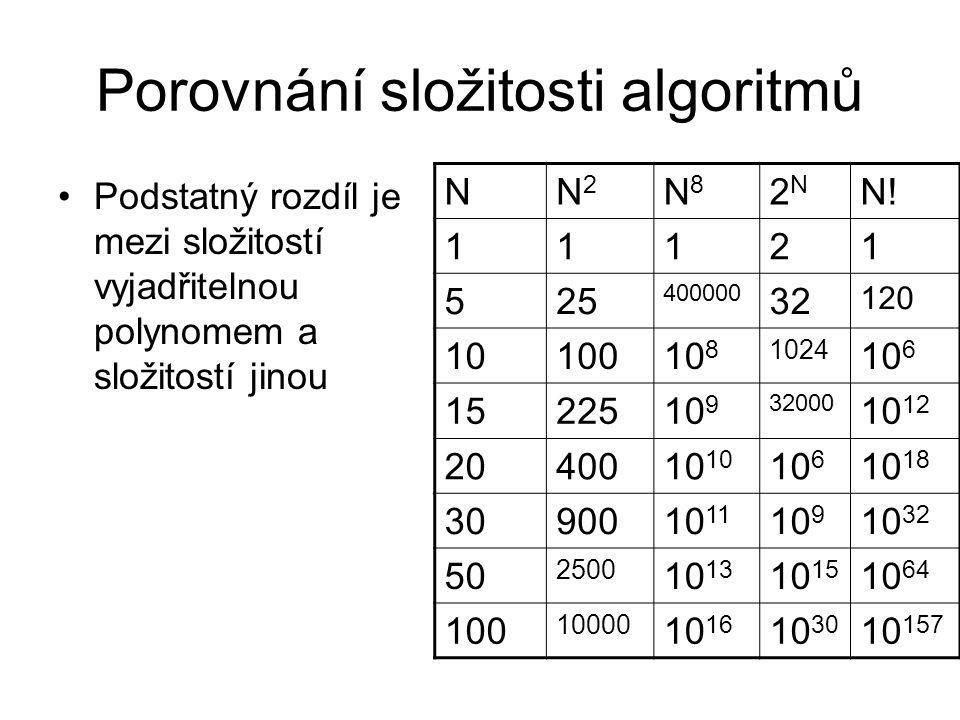 Porovnání složitosti algoritmů Podstatný rozdíl je mezi složitostí vyjadřitelnou polynomem a složitostí jinou NN2N2 N8N8 2N2N N!N! 11121 525 400000 32