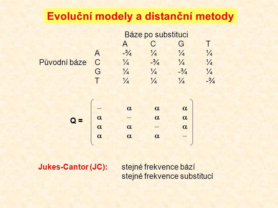 Jukes-Cantor (JC):stejné frekvence bází stejné frekvence substitucí Evoluční modely a distanční metody Báze po substituci ACGT A-¾¼¼¼ Původní bázeC¼-¾¼¼ G¼¼-¾¼ T¼¼¼-¾                          Q =