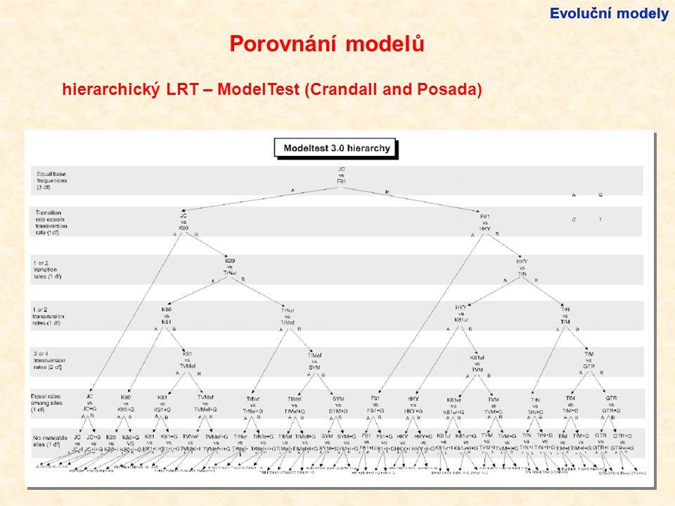 Porovnání modelů hierarchický LRT – ModelTest (Crandall and Posada)