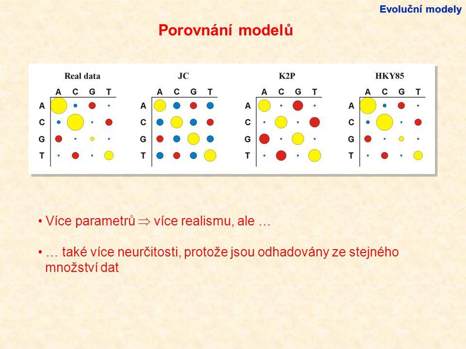 Evoluční modely Více parametrů  více realismu, ale … … také více neurčitosti, protože jsou odhadovány ze stejného množství dat Porovnání modelů
