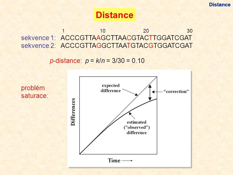 Distance 1 10 20 30 sekvence 1: ACCCGTTAAGCTTAACGTACTTGGATCGAT sekvence 2: ACCCGTTAGGCTTAATGTACGTGGATCGAT p-distance: p = k/n = 3/30 = 0.10 problém saturace: Distance