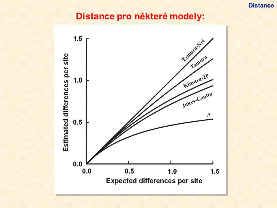 Distance pro některé modely: