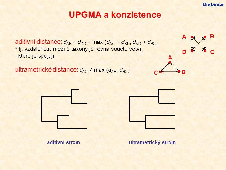 UPGMA a konzistence Distance aditivní distance: d AB + d CD  max (d AC + d BD, d AD + d BC ) tj.