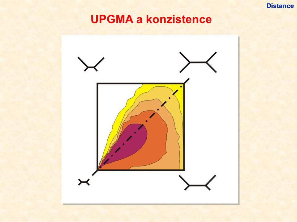 UPGMA a konzistence Distance