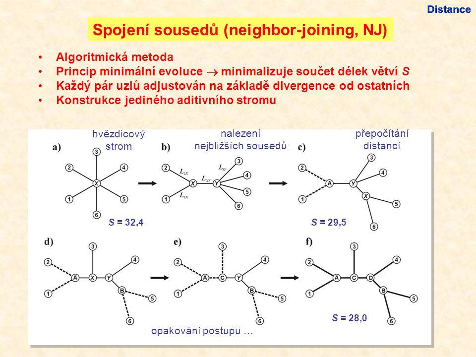 Algoritmická metoda Princip minimální evoluce  minimalizuje součet délek větví S Každý pár uzlů adjustován na základě divergence od ostatních Konstrukce jediného aditivního stromu Distance Spojení sousedů (neighbor-joining, NJ) hvězdicový strom nalezení nejbližších sousedů přepočítání distancí opakování postupu … S = 32,4 S = 29,5 S = 28,0
