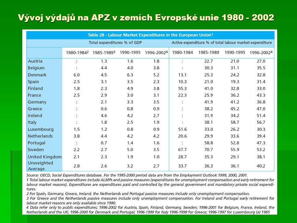 Vývoj výdajů na APZ v zemích Evropské unie 1980 - 2002