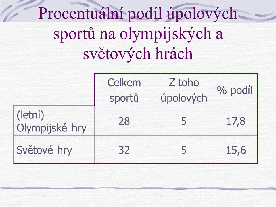 Procentuální podíl úpolových sportů na olympijských a světových hrách Celkem sportů Z toho úpolových % podíl (letní) Olympijské hry 28517,8 Světové hry32515,6