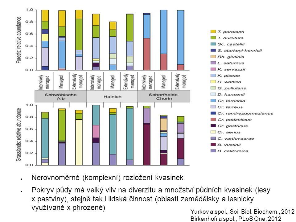 Yurkov a spol., Soil Biol. Biochem., 2012 Birkenhofr a spol., PLoS One, 2012 ● Nerovnoměrné (komplexní) rozložení kvasinek ● Pokryv půdy má velký vliv