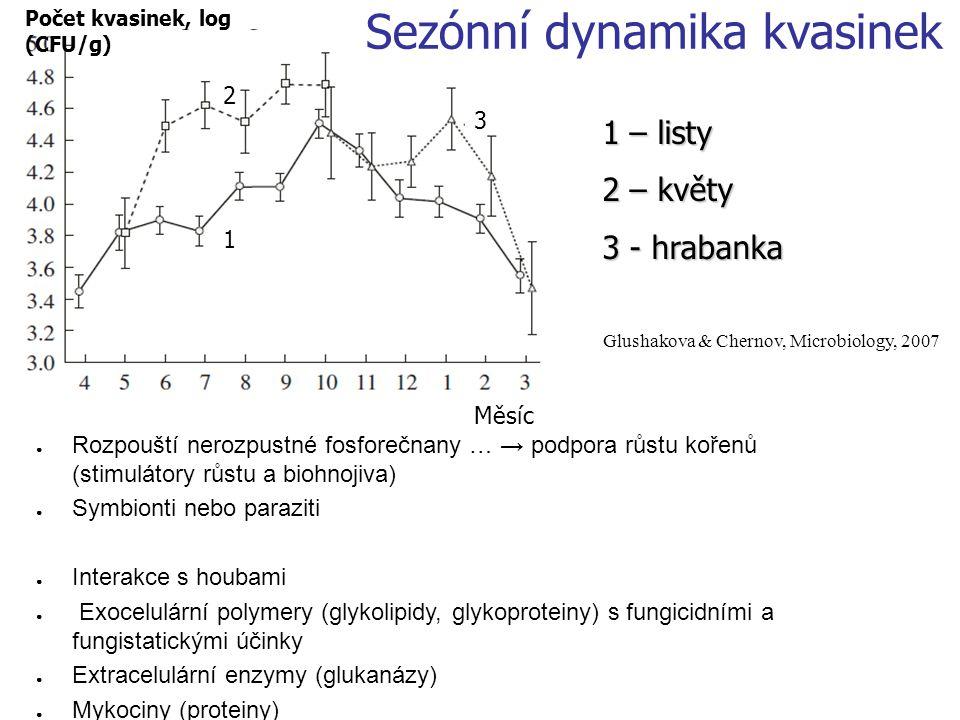 Počet kvasinek, log (CFU/g) Měsíc 1 2 3 1 – listy 2 – květy 3 - hrabanka Glushakova & Chernov, Microbiology, 2007 Sezónní dynamika kvasinek ● Rozpoušt