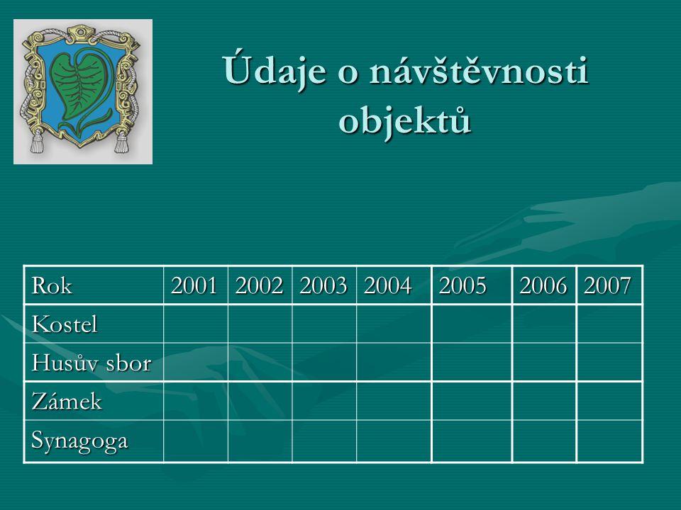 Údaje o návštěvnosti objektů Rok2001200220032004200520062007Kostel Husův sbor Zámek Synagoga