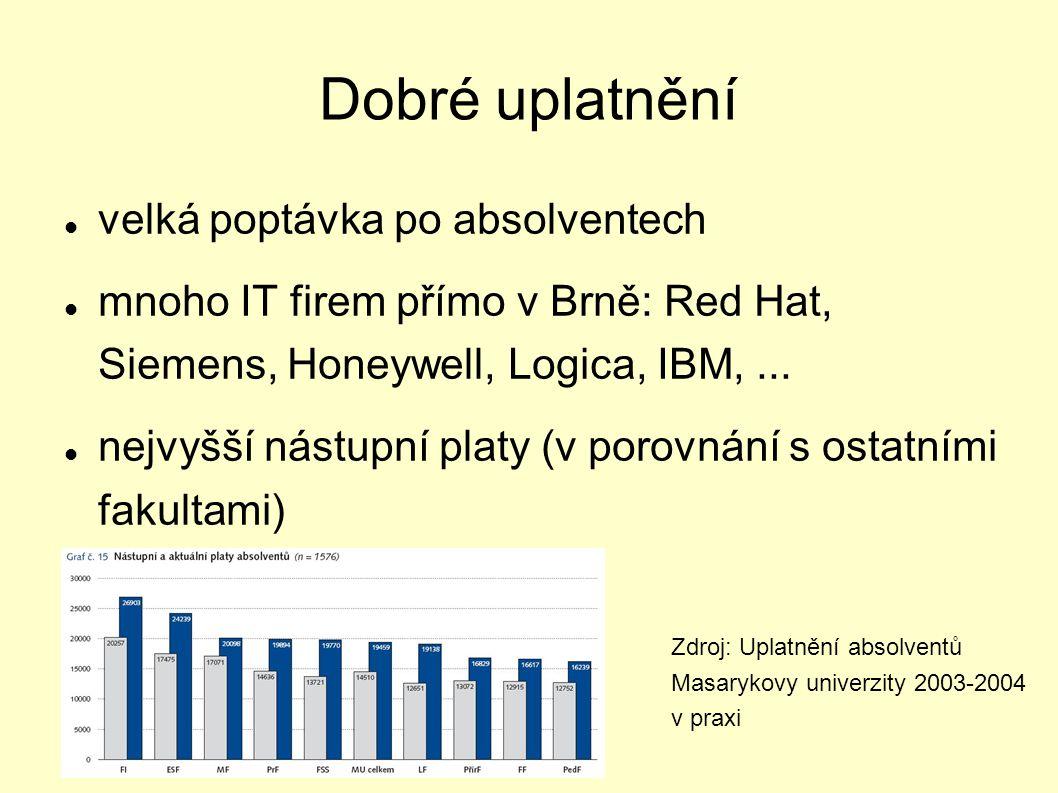 Dobré uplatnění velká poptávka po absolventech mnoho IT firem přímo v Brně: Red Hat, Siemens, Honeywell, Logica, IBM,... nejvyšší nástupní platy (v po