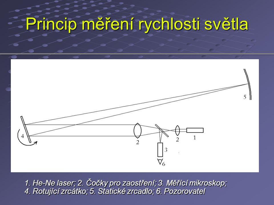 Princip měření rychlosti světla 1. He-Ne laser; 2. Čočky pro zaostření; 3. Měřící mikroskop; 4. Rotující zrcátko; 5. Statické zrcadlo; 6. Pozorovatel