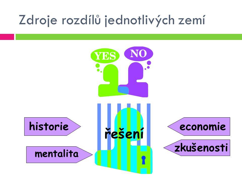 Zdroje rozdílů jednotlivých zemí mentalita historieeconomie zkušenosti řešení