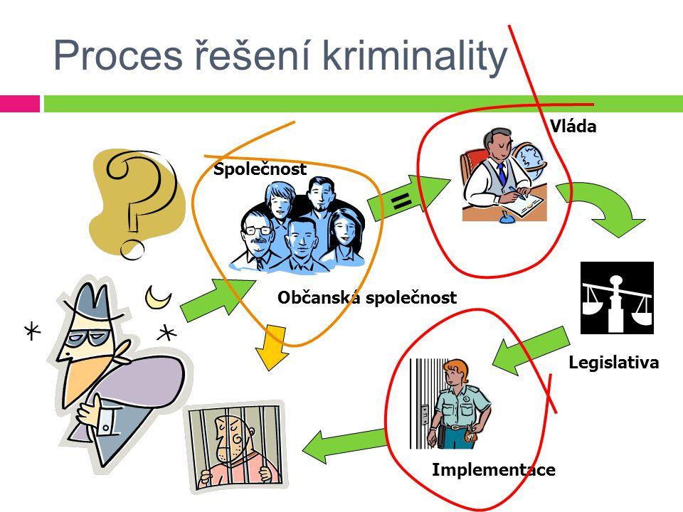 Proces řešení kriminality = Vláda Společnost Legislativa Občanská společnost Implementace