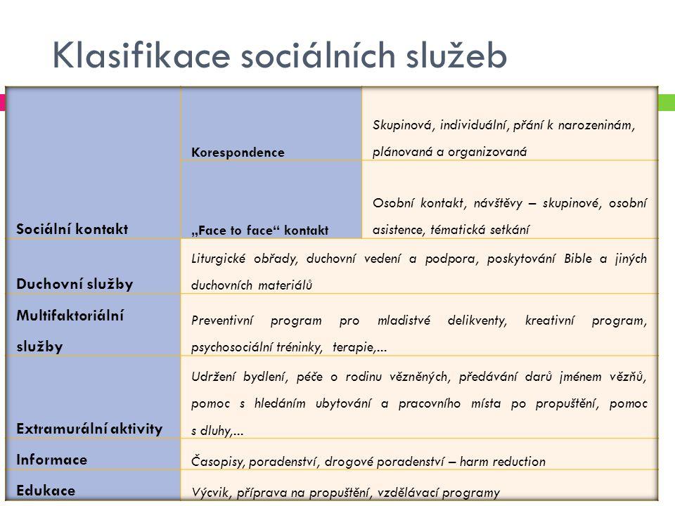 Klasifikace sociálních služeb
