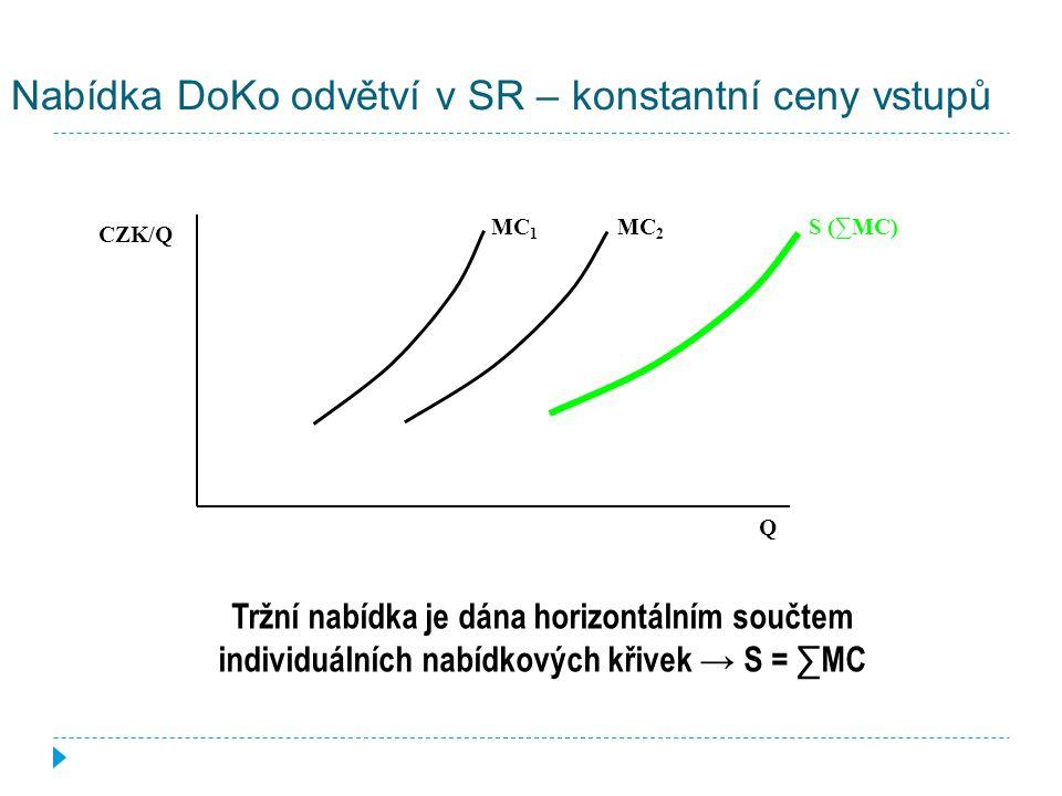 Nabídka firmy v SR Q1Q1 Q2Q2 CZK/Q SMC SAC AR=MR=P=d AVC AR =MR =P =d S D D D Q P Q 1 – optimum při ceně P, firma dosahuje maximálního ekonomického zisku Q 2 – v důsledku poklesu tržní poptávky klesla cena na P , došlo k posunu po křivce SMC (nabídkové křivky firmy) směrem dolů a firma bude minimalizovat ztrátu ukončením činnosti – pokrývá pouze variabilní náklady křivka individuální nabídky = rostoucí část křivky SMC zdola omezené minimem AVC