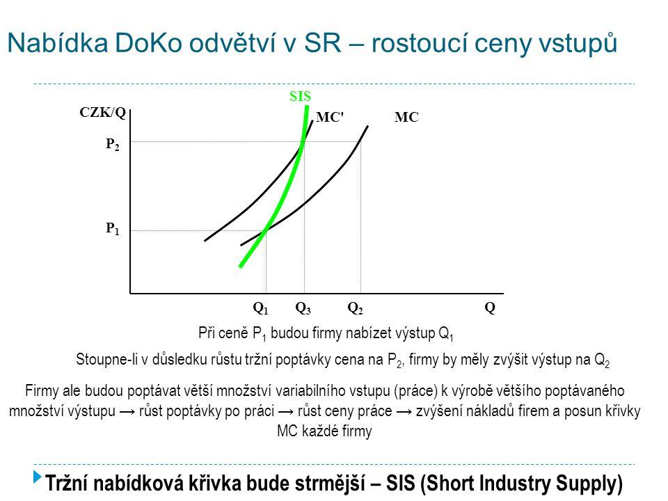 Nabídka DoKo odvětví v SR – konstantní ceny vstupů CZK/Q Q MC 1 MC 2 S (∑MC) Tržní nabídka je dána horizontálním součtem individuálních nabídkových křivek → S = ∑MC