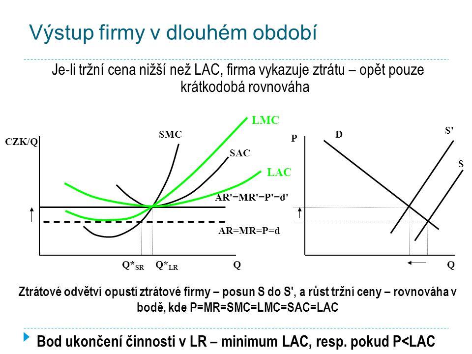 Výstup firmy v dlouhém období Je-li tržní cena vyšší než LAC, firma dosahuje ekonomického zisku – pouze krátkodobá rovnováha Q* LR Q CZK/Q SMC SAC AR =MR =P =d LAC LMC Q* SR S S S D Ziskové odvětví přiláká další firmy – posun S do S ' a pokles tržní ceny – rovnováha v bodě, kde P=MR=SMC=LMC=SAC=LAC AR=MR=P=d Q P