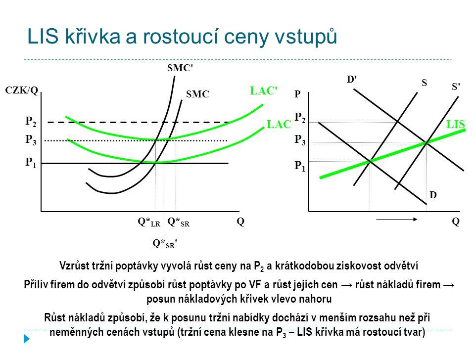 LIS křivka a konstantní ceny vstupů Tvar LIS křivky závisí na cenách vstupů, resp. na tom, zda a jak se ceny vstupů mění CZK/Q Q* LR Q SMC SAC LAC LMC