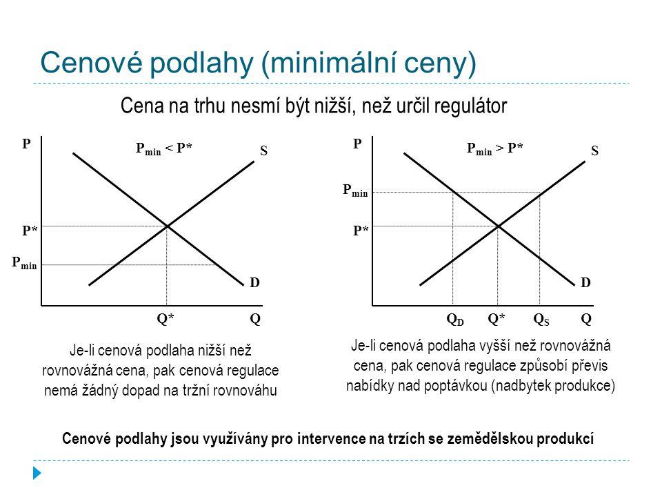 Cenové stropy (maximální ceny) Cena na trhu nesmí být vyšší, než určil regulátor S D Q P P* Q*Q* P max P max > P* Je-li cenový strop vyšší než rovnovážná cena, pak cenová regulace nemá žádný dopad na tržní rovnováhu S D Q P P* Q*Q* P max P max < P* QSQS QDQD Je-li cenový strop nižší než rovnovážná cena, pak cenová regulace způsobí převis poptávky nad nabídkou se všemi průvodními jevy (nedostatek, černý trh, fronty v obchodech atd.) Cenové stropy byly typické pro CPE.