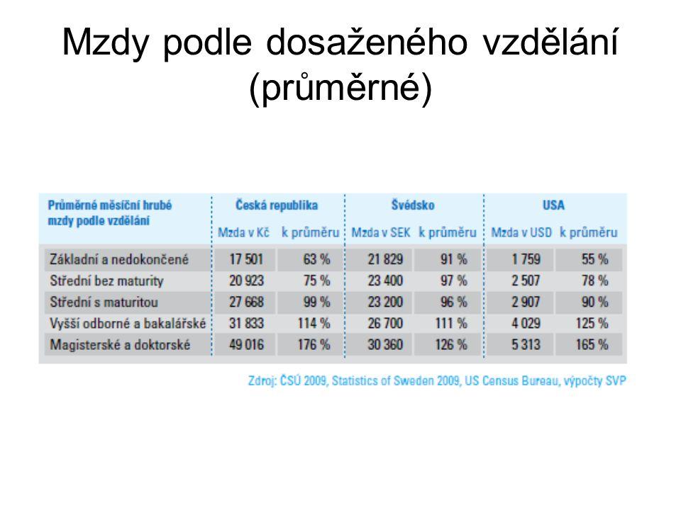 Mzdy podle dosaženého vzdělání (průměrné)