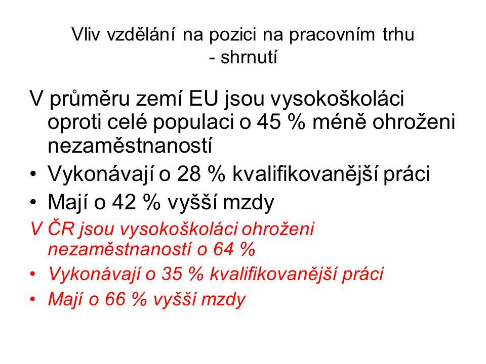 Vliv vzdělání na pozici na pracovním trhu - shrnutí V průměru zemí EU jsou vysokoškoláci oproti celé populaci o 45 % méně ohroženi nezaměstnaností Vykonávají o 28 % kvalifikovanější práci Mají o 42 % vyšší mzdy V ČR jsou vysokoškoláci ohroženi nezaměstnaností o 64 % Vykonávají o 35 % kvalifikovanější práci Mají o 66 % vyšší mzdy