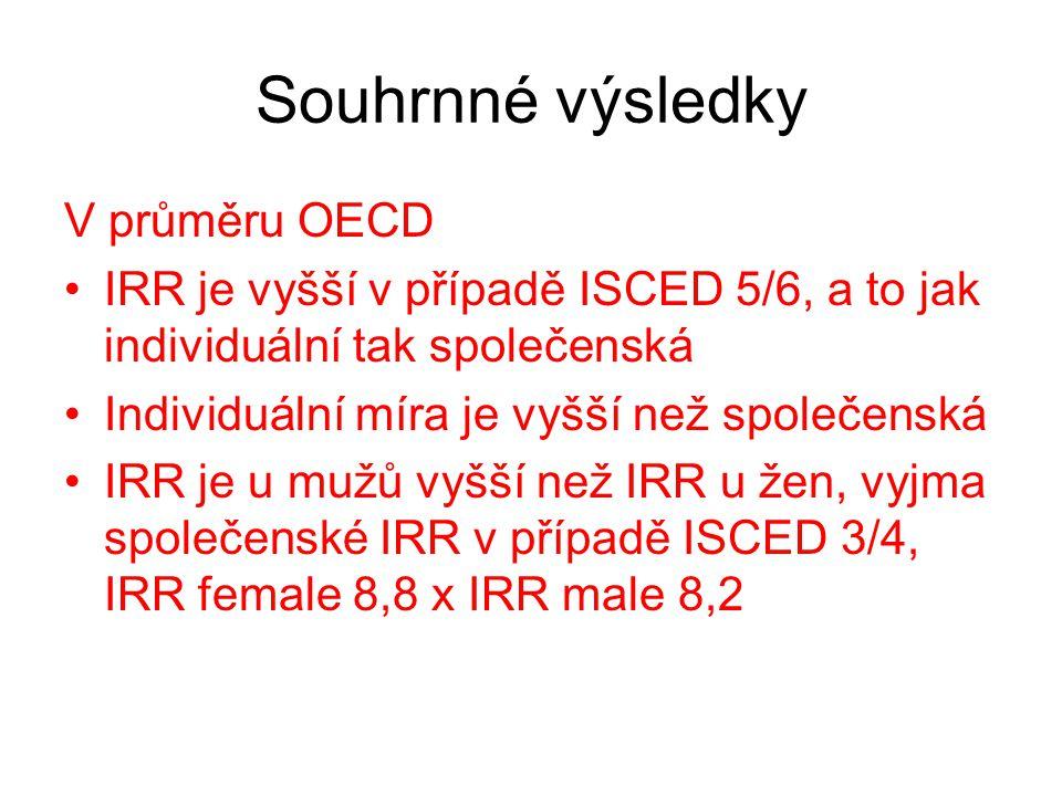 Souhrnné výsledky V průměru OECD IRR je vyšší v případě ISCED 5/6, a to jak individuální tak společenská Individuální míra je vyšší než společenská IRR je u mužů vyšší než IRR u žen, vyjma společenské IRR v případě ISCED 3/4, IRR female 8,8 x IRR male 8,2
