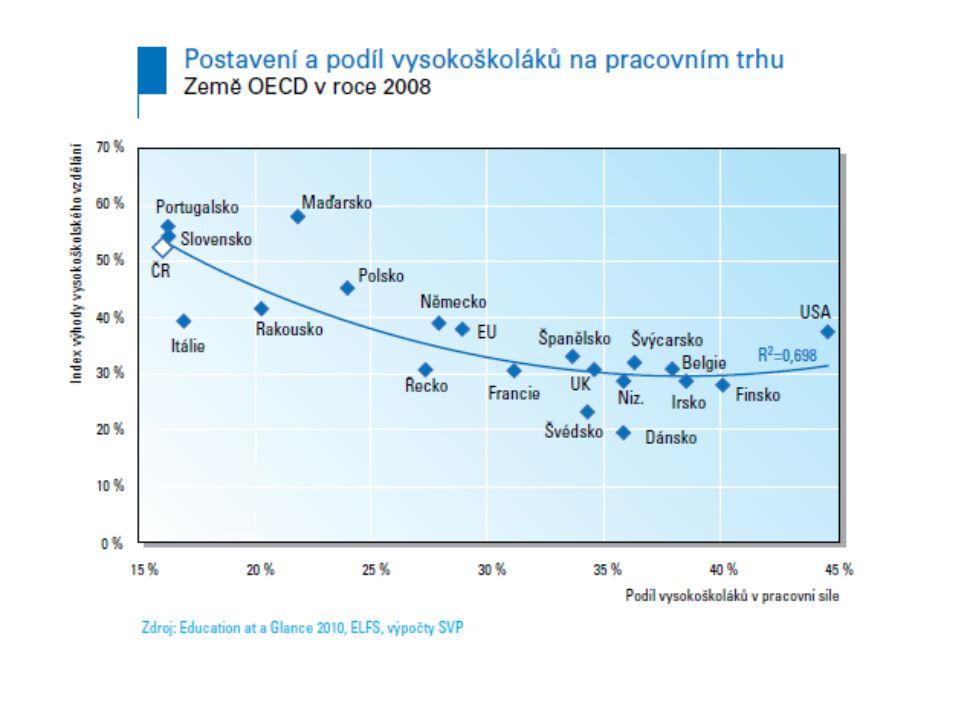 Náklady příméNáklady nepřímé Výnosy příméVýnosy nepřímé veřejnépřímé výdaje veřejných rozpočtů na vzdělávání nižší daňové příjmy, vyšší daňové příjmy, snížení sociálních transferů lepší zdravotní stav, nižší kriminalita, ekonomický růst soukromépoplatky za studium, ostatní služby a materiály ušlá mzda, ztráta času, psychické náklady zvýšení příjmuvyšší status, nižší nezaměst-nanost, osobní uspokojení Náklady a výnosy ze vzdělání