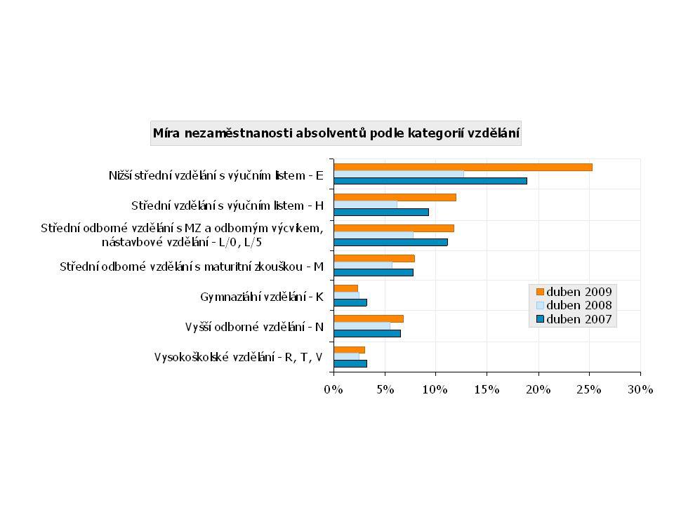 Míra nezaměstnanosti absolventů v ČR podle kategorií vzdělání (duben 2007, 2008 a 2009)
