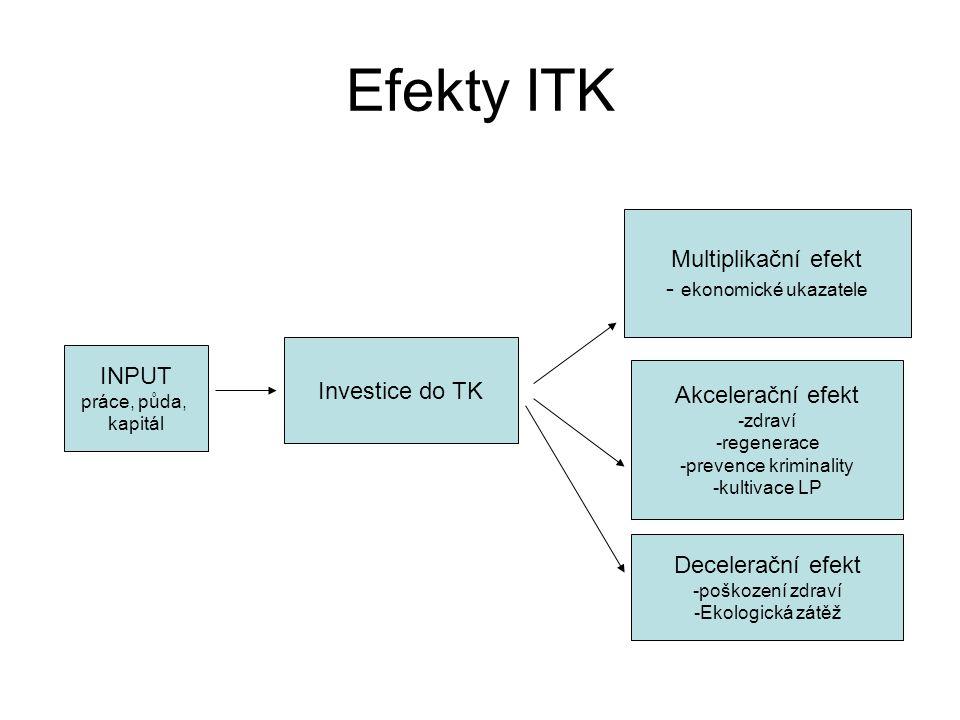 Efekty ITK INPUT práce, půda, kapitál Investice do TK Multiplikační efekt - ekonomické ukazatele Akcelerační efekt -zdraví -regenerace -prevence kriminality -kultivace LP Decelerační efekt -poškození zdraví -Ekologická zátěž