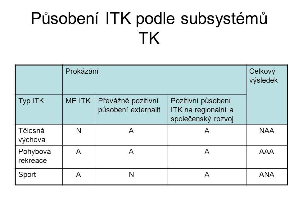 Působení ITK podle subsystémů TK ProkázáníCelkový výsledek Typ ITKME ITKPřevážně pozitivní působení externalit Pozitivní působení ITK na regionální a společenský rozvoj Tělesná výchova NAANAA Pohybová rekreace AAAAAA SportANAANA