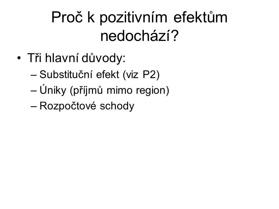 Proč k pozitivním efektům nedochází? Tři hlavní důvody: –Substituční efekt (viz P2) –Úniky (příjmů mimo region) –Rozpočtové schody
