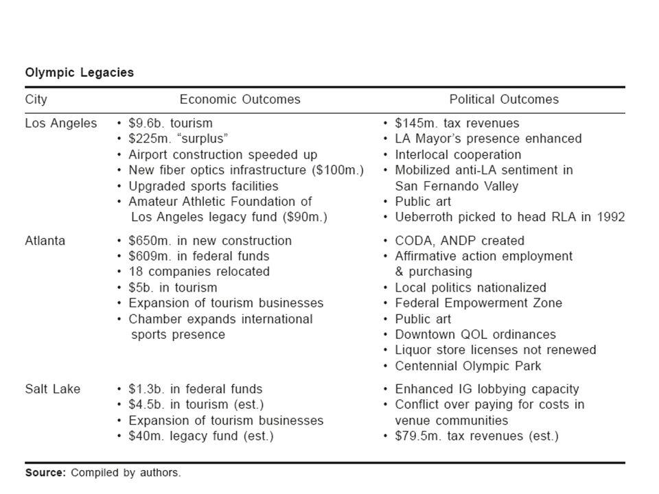 OH: úskalí a problémy Negativní efekty pro nízkopříjmové skupiny růst ceny služeb, statků, nájemného,dopravy,...) Všechny studie OH od roku 1984 do 2004 byly zpracovány obvykle proponenty her a to před hrami a nebyly založeny na primárních datech.