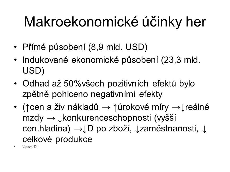 Makroekonomické účinky her Přímé působení (8,9 mld.