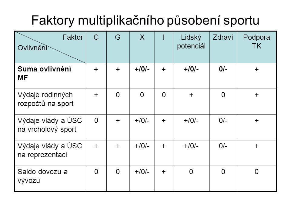 Faktory multiplikačního působení sportu Faktor Ovlivnění CGXILidský potenciál ZdravíPodpora TK Suma ovlivnění MF +++/0/-+ 0/-+ Výdaje rodinných rozpočtů na sport +000+0+ Výdaje vlády a ÚSC na vrcholový sport 0++/0/-+ 0/-+ Výdaje vlády a ÚSC na reprezentaci +++/0/-+ 0/-+ Saldo dovozu a vývozu 00+/0/-+000