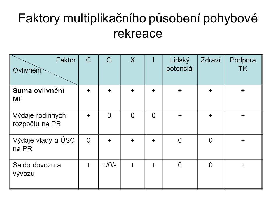 Faktory multiplikačního působení pohybové rekreace Faktor Ovlivnění CGXILidský potenciál ZdravíPodpora TK Suma ovlivnění MF +++++++ Výdaje rodinných r