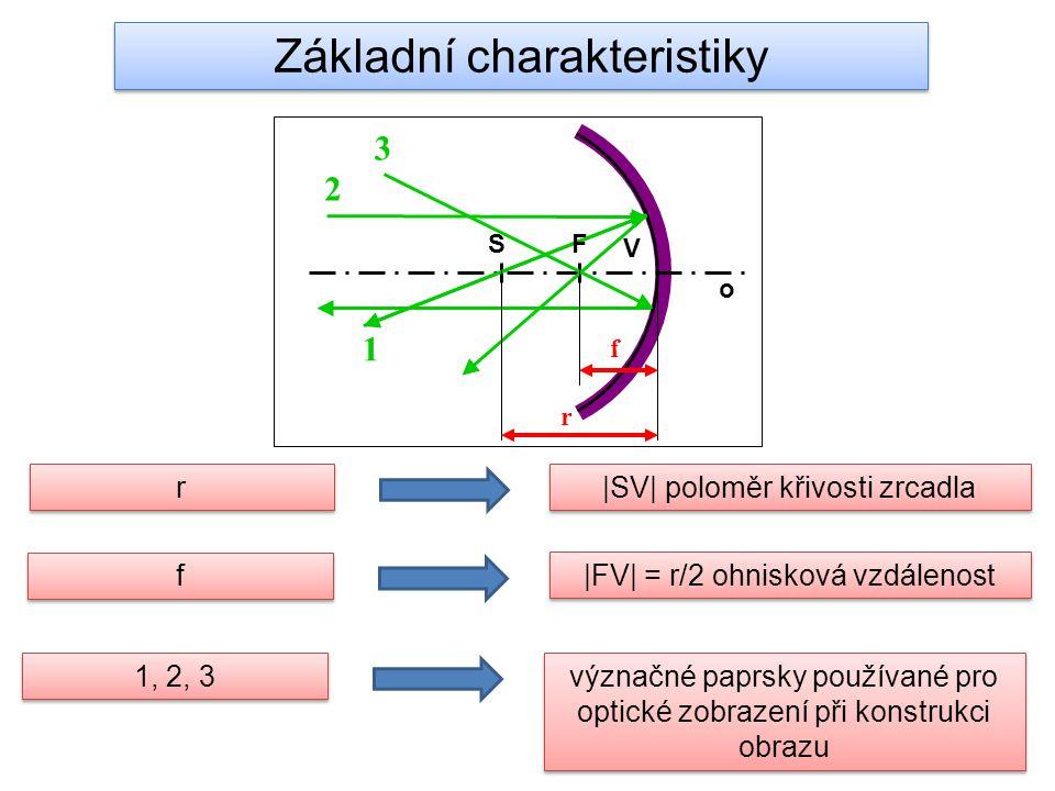 o V SF 1 2 3 r f r r |SV| poloměr křivosti zrcadla f f |FV| = r/2 ohnisková vzdálenost 1, 2, 3 význačné paprsky používané pro optické zobrazení při ko