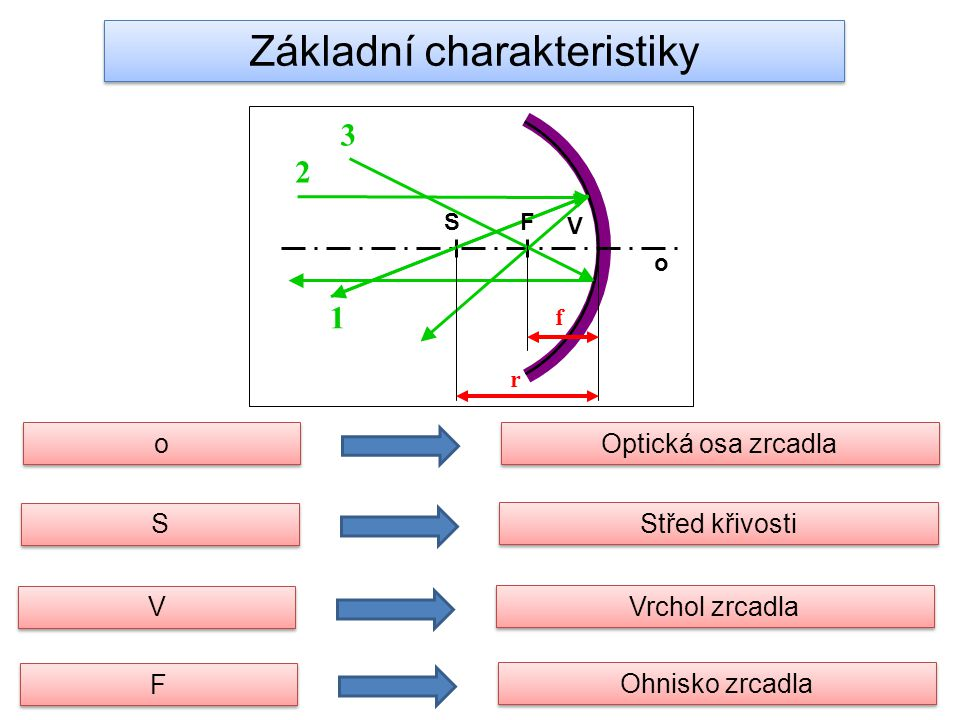 o V SF 1 2 3 r f o o Optická osa zrcadla S S Střed křivosti V V Vrchol zrcadla F F Ohnisko zrcadla