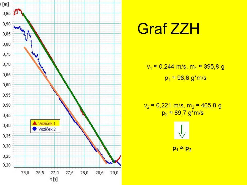 Graf ZZH v 1 ≈ 0,244 m/s, m 1 ≈ 395,8 g p 1 ≈ 96,6 g*m/s v 2 ≈ 0,221 m/s, m 2 ≈ 405,8 g p 2 ≈ 89,7 g*m/s p 1 ≈ p 2
