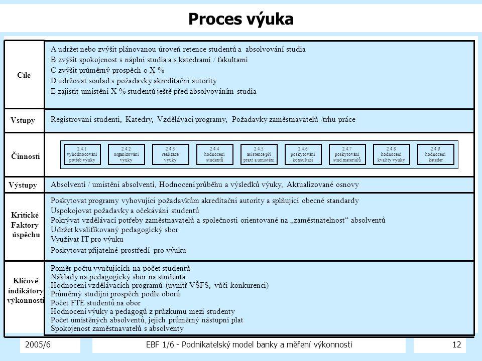 2005/6EBF 1/6 - Podnikatelský model banky a měření výkonnosti12 Proces výuka Registrovaní studenti, Katedry, Vzdělávací programy, Požadavky zaměstnava