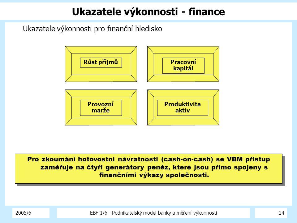 2005/6EBF 1/6 - Podnikatelský model banky a měření výkonnosti14 Ukazatele výkonnosti - finance Ukazatele výkonnosti pro finanční hledisko Růst příjmů