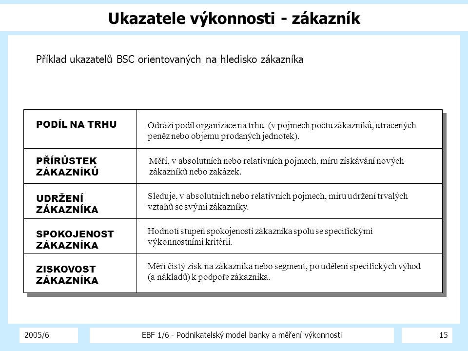 2005/6EBF 1/6 - Podnikatelský model banky a měření výkonnosti15 Ukazatele výkonnosti - zákazník Příklad ukazatelů BSC orientovaných na hledisko zákazn