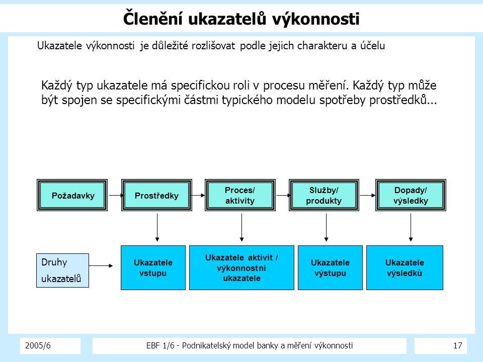 2005/6EBF 1/6 - Podnikatelský model banky a měření výkonnosti17 Členění ukazatelů výkonnosti Ukazatele výkonnosti je důležité rozlišovat podle jejich