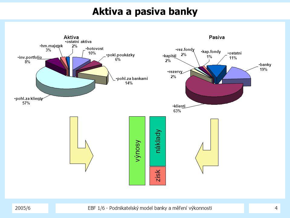 2005/6EBF 1/6 - Podnikatelský model banky a měření výkonnosti4 Aktiva a pasiva banky Aktiva hotovost 10% pohl.za bankami 14% pokl.poukázky 6% pohl.za
