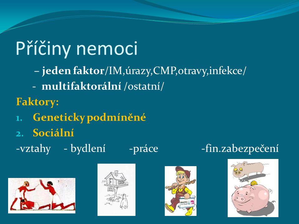 Příčiny nemoci – jeden faktor/IM,úrazy,CMP,otravy,infekce/ - multifaktorální /ostatní/ Faktory: 1. Geneticky podmíněné 2. Sociální -vztahy - bydlení -