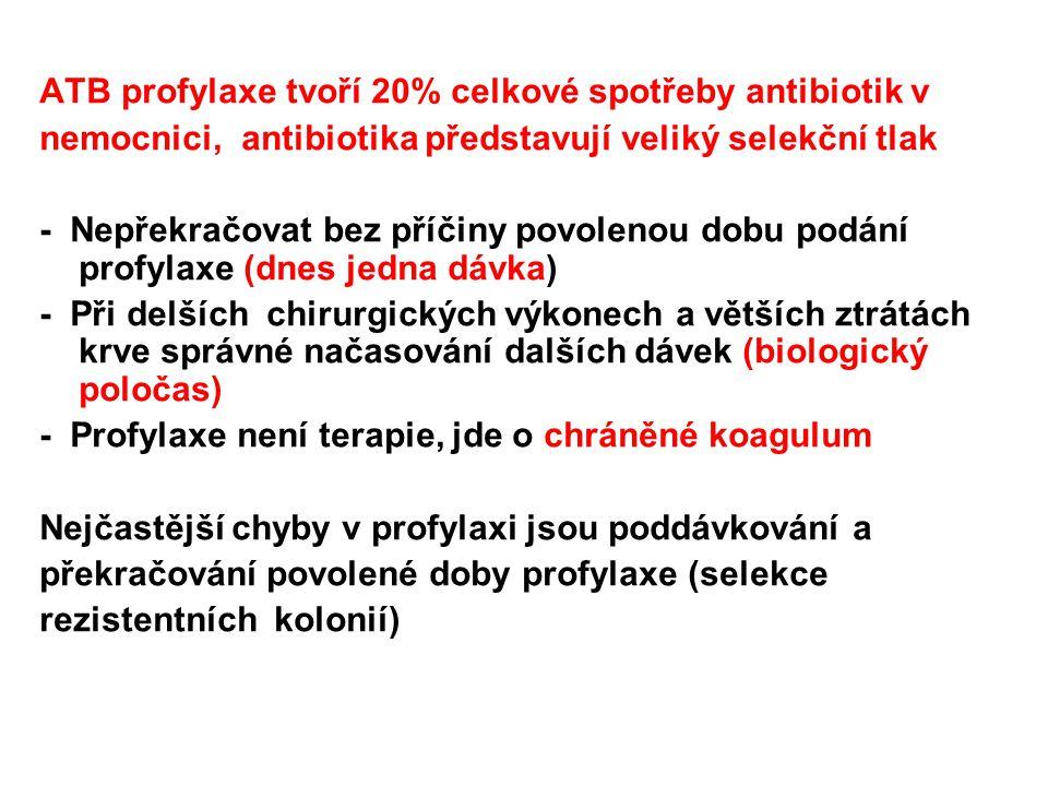 ATB profylaxe tvoří 20% celkové spotřeby antibiotik v nemocnici, antibiotika představují veliký selekční tlak - Nepřekračovat bez příčiny povolenou do