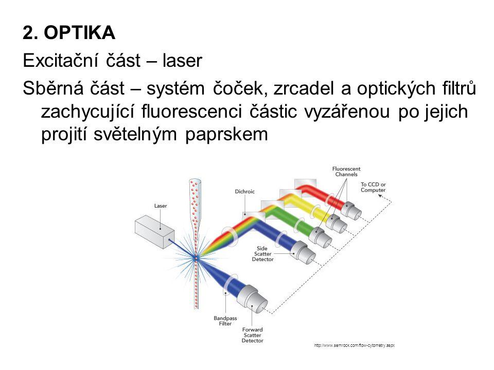 2. OPTIKA Excitační část – laser Sběrná část – systém čoček, zrcadel a optických filtrů zachycující fluorescenci částic vyzářenou po jejich projití sv
