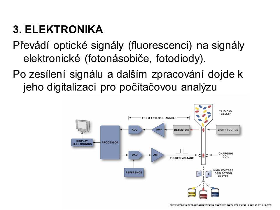 3. ELEKTRONIKA Převádí optické signály (fluorescenci) na signály elektronické (fotonásobiče, fotodiody). Po zesílení signálu a dalším zpracování dojde