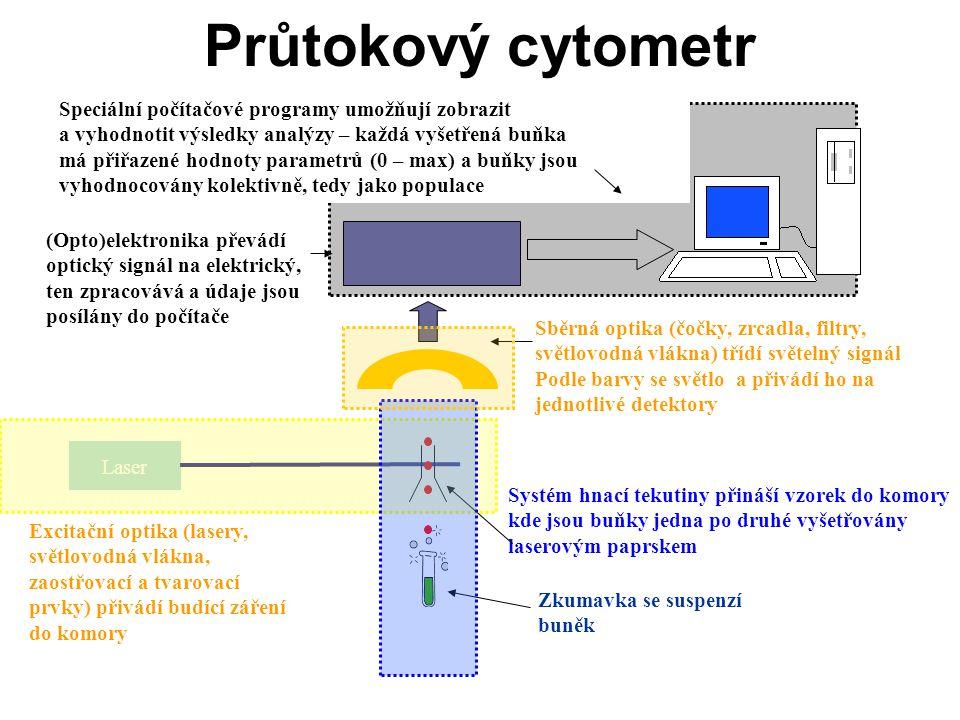 Průtokový cytometr Laser Systém hnací tekutiny přináší vzorek do komory kde jsou buňky jedna po druhé vyšetřovány laserovým paprskem Zkumavka se suspe