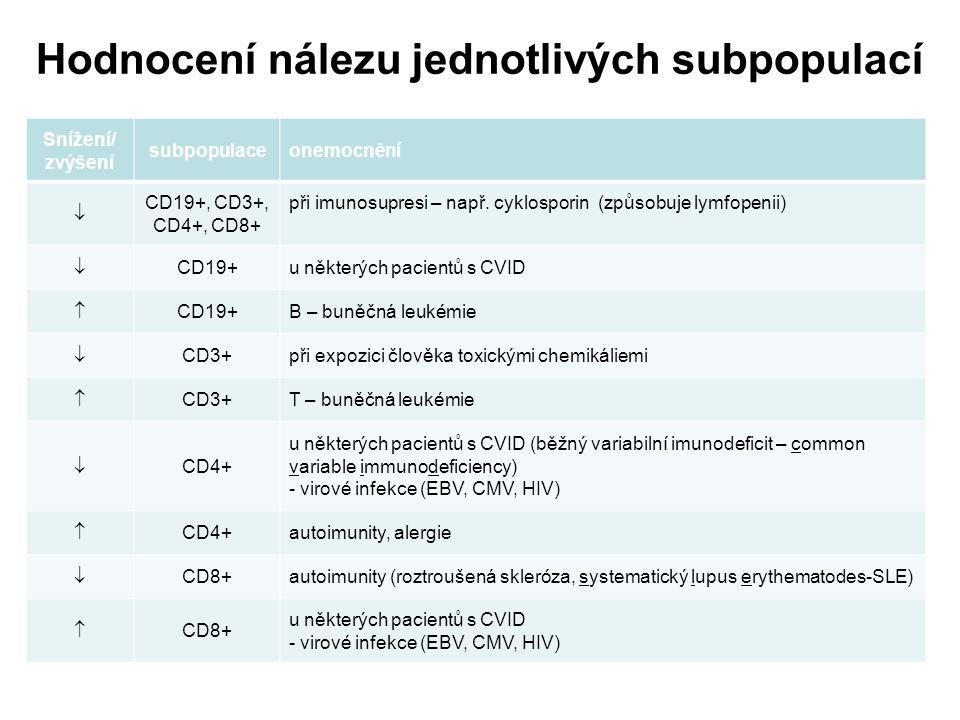 Hodnocení nálezu jednotlivých subpopulací Snížení/ zvýšení subpopulaceonemocnění  CD19+, CD3+, CD4+, CD8+ při imunosupresi – např. cyklosporin (způso